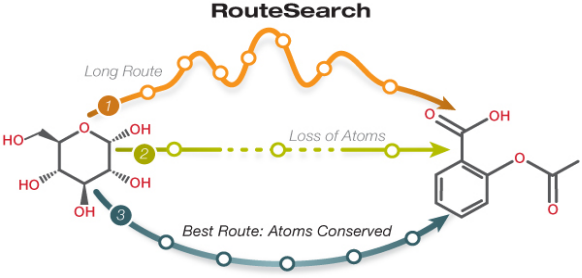 Route Search Diagram